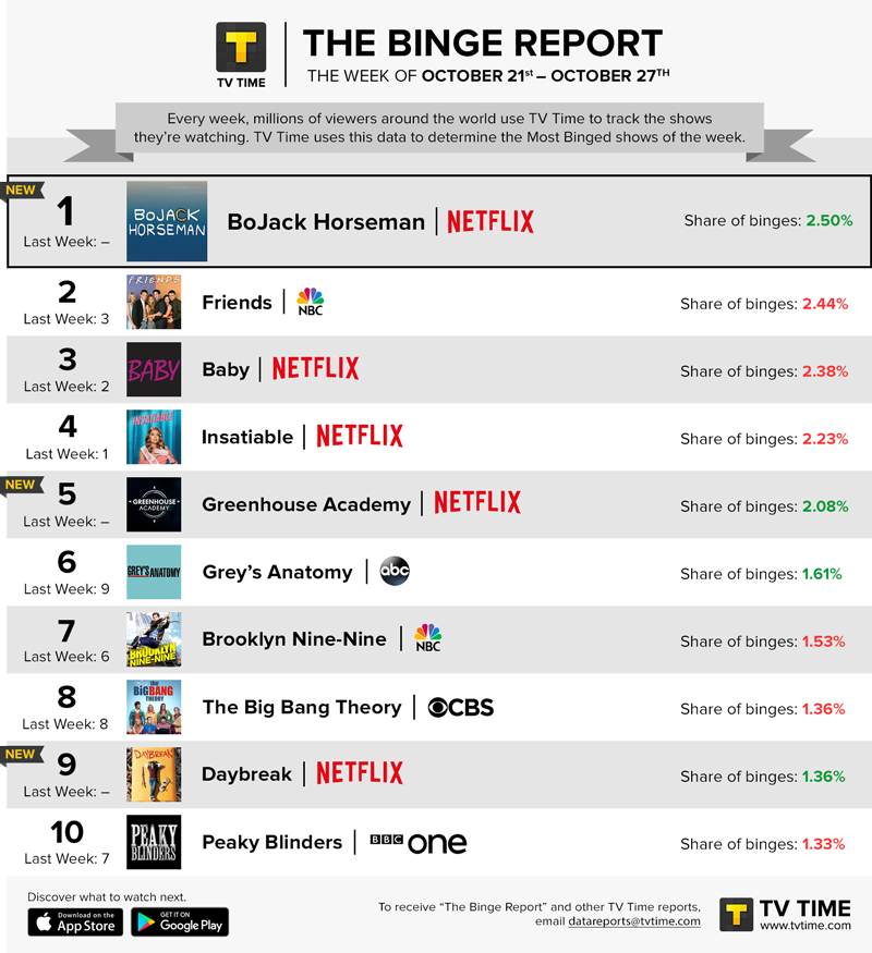 TV Time's Binge Report - October 21 - October 27, 2019