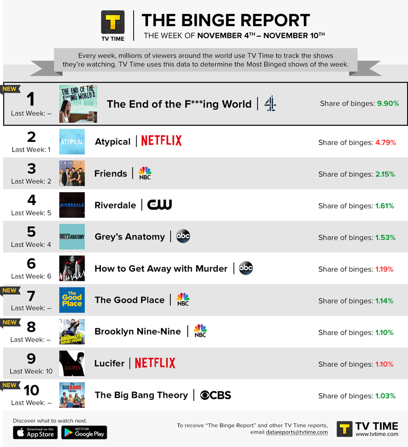 TV Time's Binge Report - November 4 - November 10, 2019