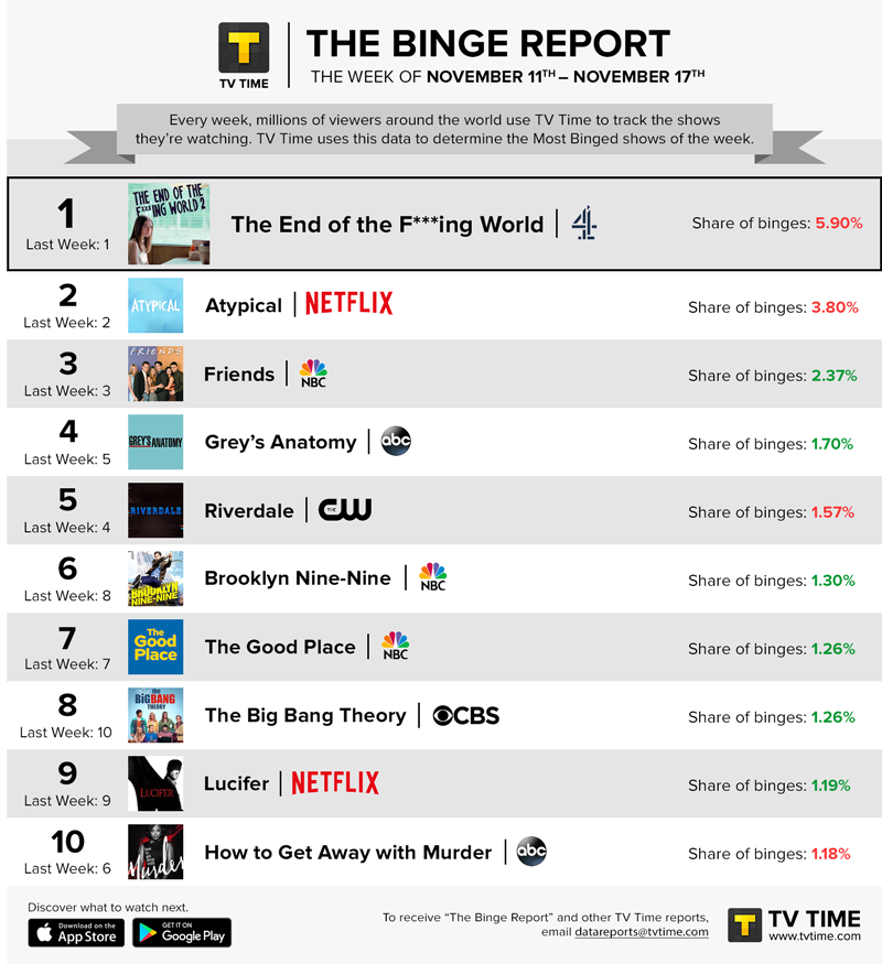 TV Time's Binge Report - November 11 - November 17, 2019