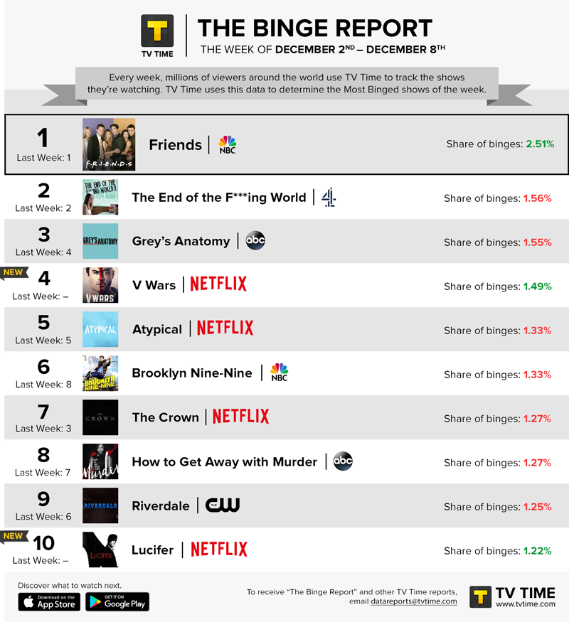 TV Time's Binge Report - December 2 - December 8, 2019