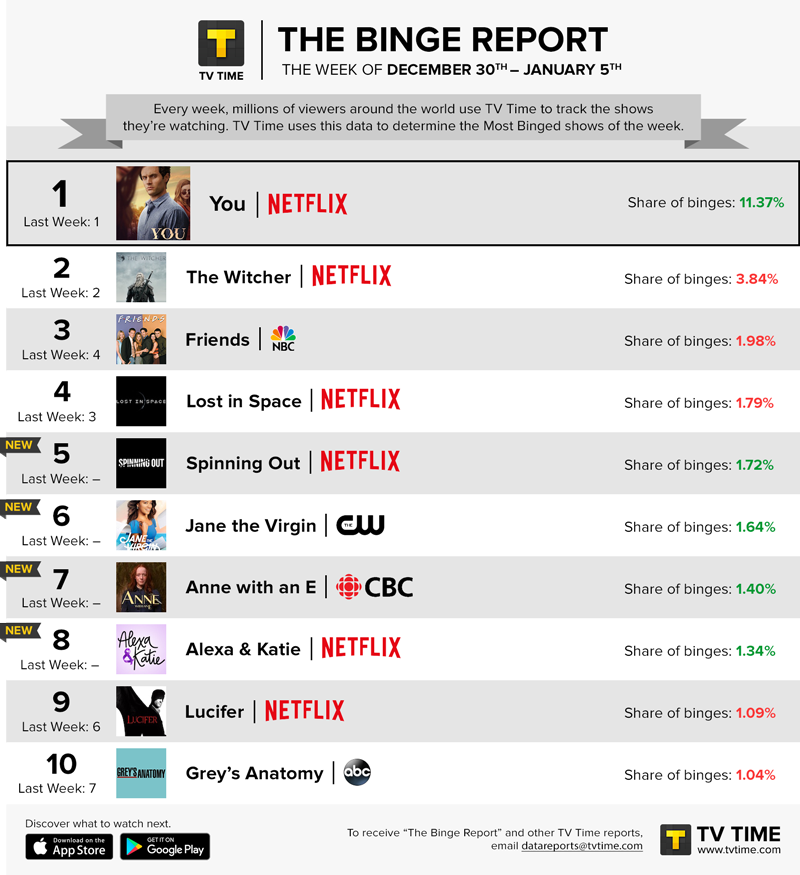 TV Time's Binge Report - December 30, 2019 - January 5, 2020