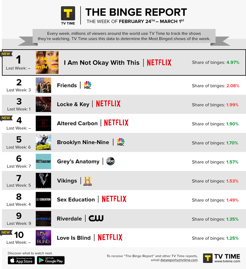 TV Time's Binge Report - February 24 - March 1, 2020