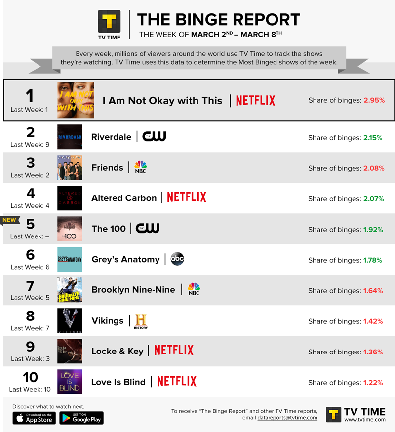 TV Time's Binge Report - March 2 - March 8, 2020
