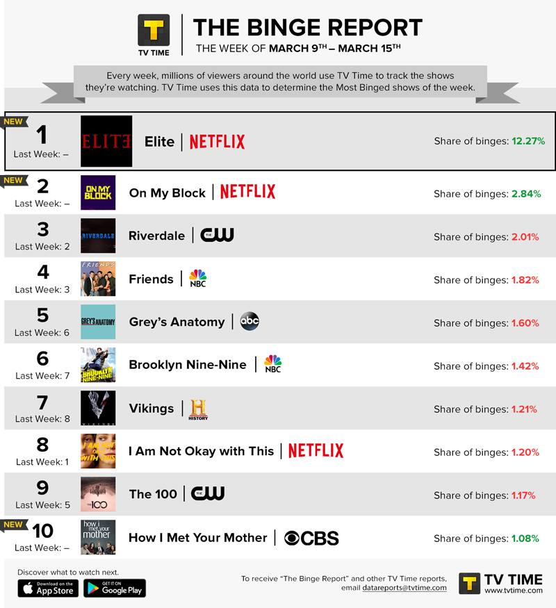 TV Time's Binge Report - March 9 - March 15, 2020
