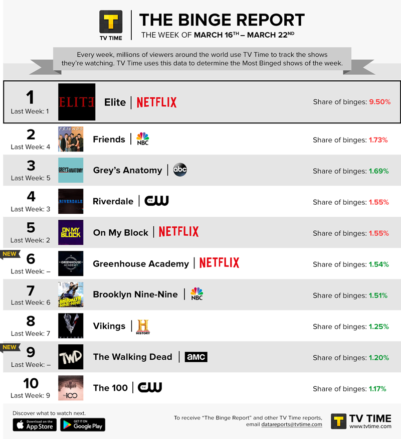 TV Time's Binge Report - March 16 - March 22, 2020