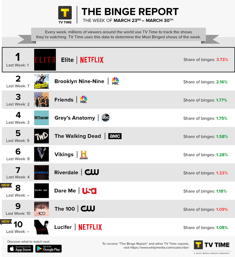 TV Time's Binge Report - March 23 - March 29, 2020
