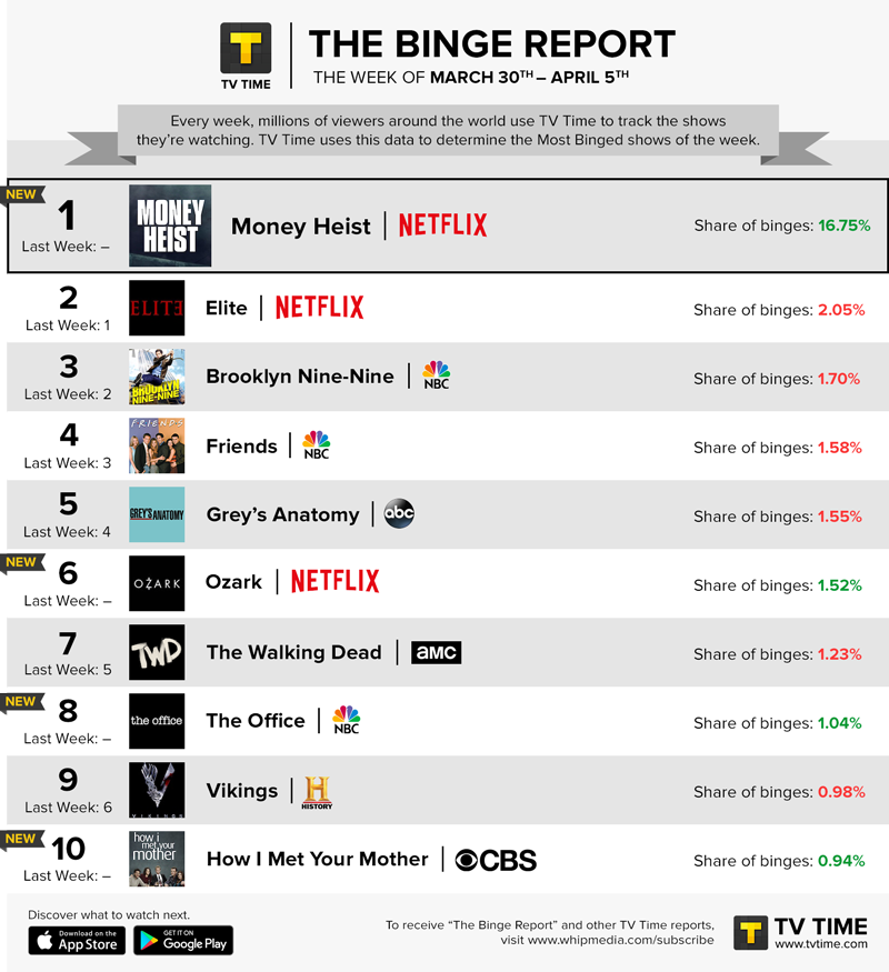TV Time's Binge Report - March 30 - April 5, 2020