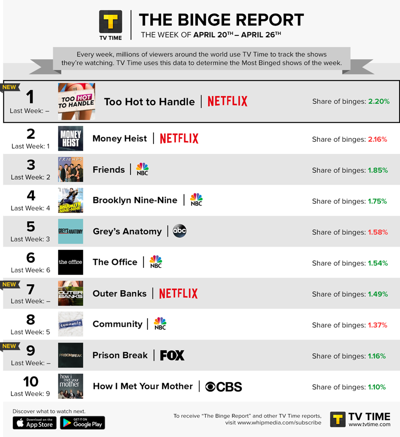 TV Time's Binge Report - April 20 - April 26, 2020