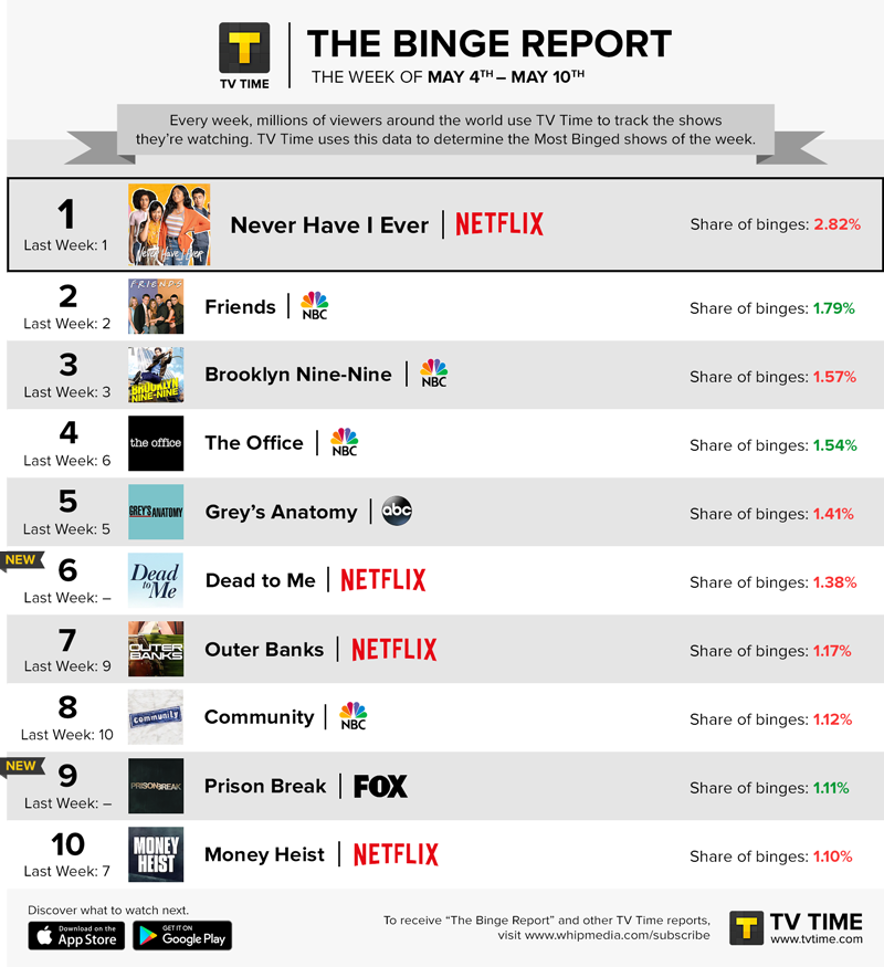 TV Time's Binge Report - May 4 - May 10, 2020