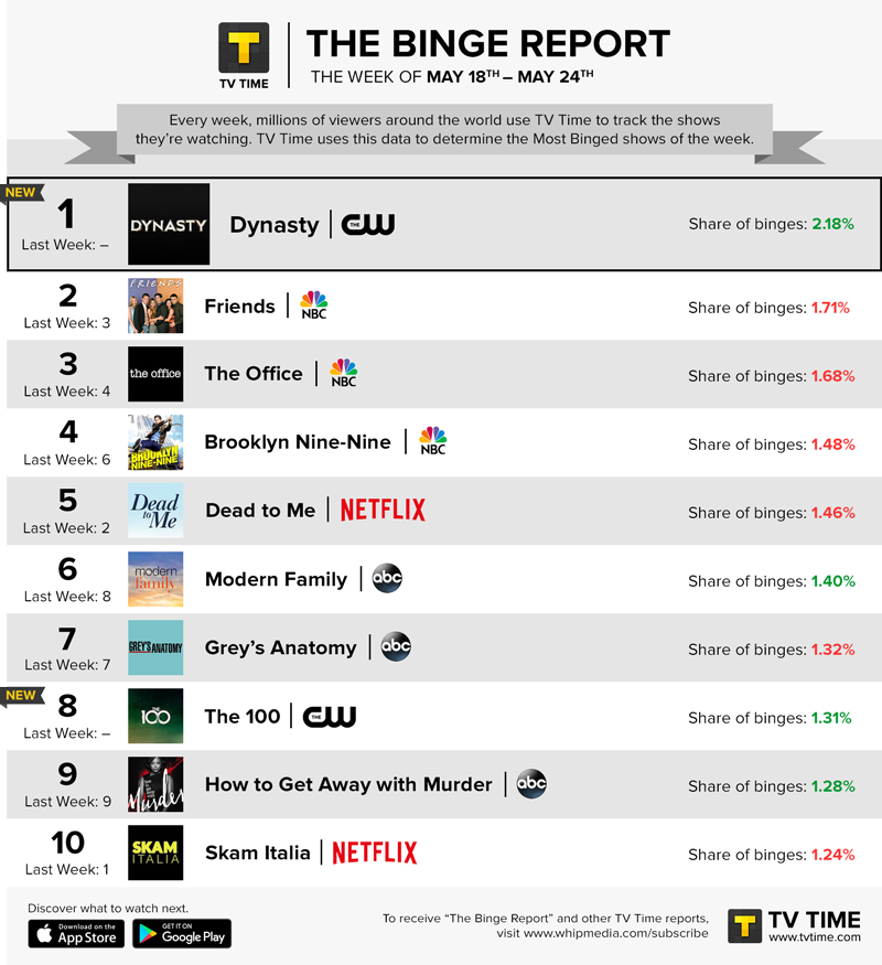 TV Time's Binge Report - May 18 - May 24, 2020