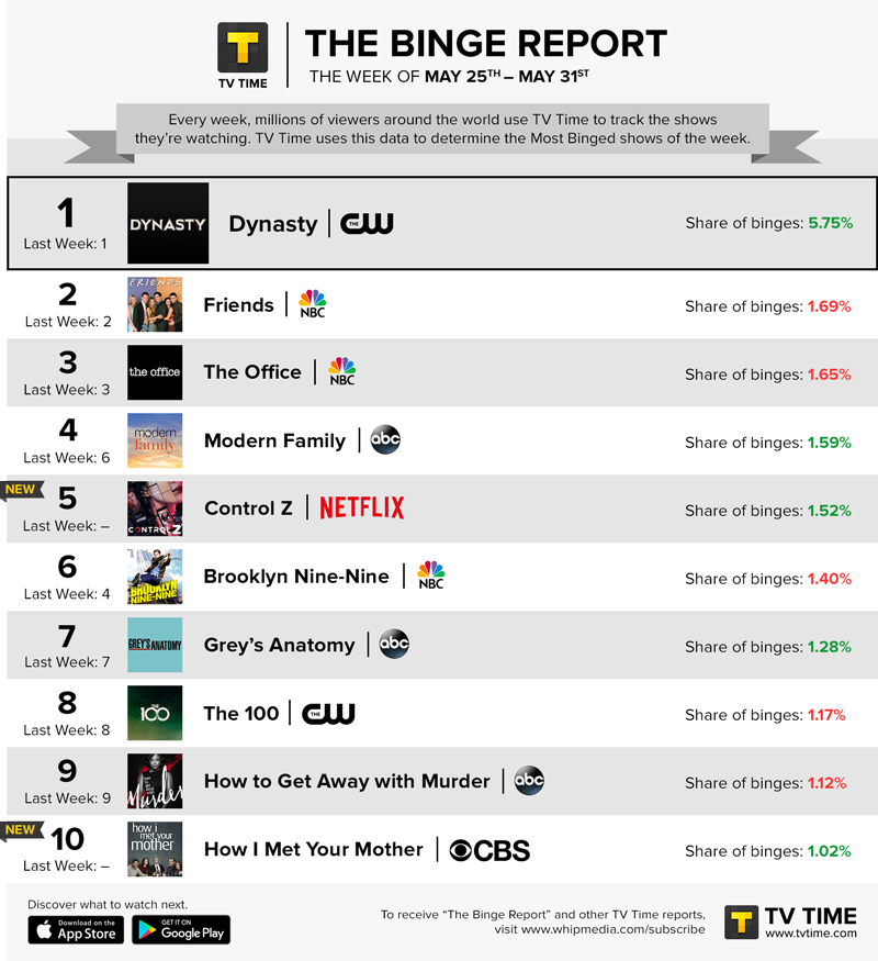 TV Time's Binge Report - May 25 - May 31, 2020