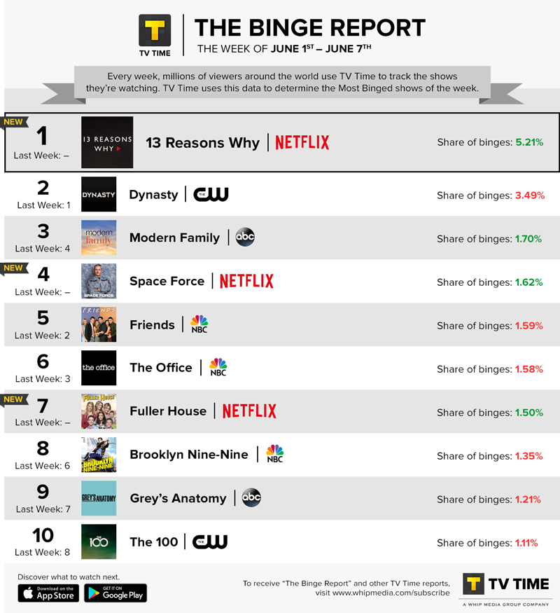 TV Time's Binge Report - June 1 - June 7, 2020