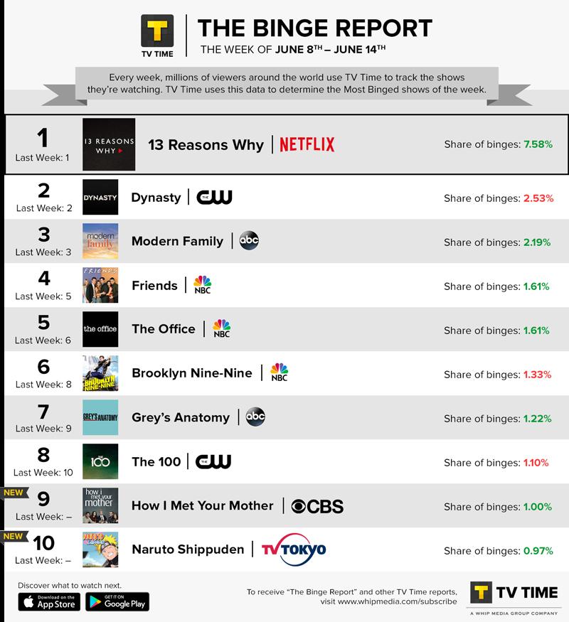 TV Time's Binge Report - June 8 - June 14, 2020