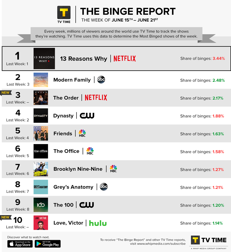 TV Time's Binge Report - June 15 - June 21, 2020
