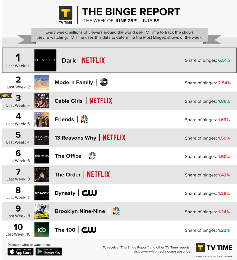 TV Time's Binge Report - June 29 - July 5, 2020