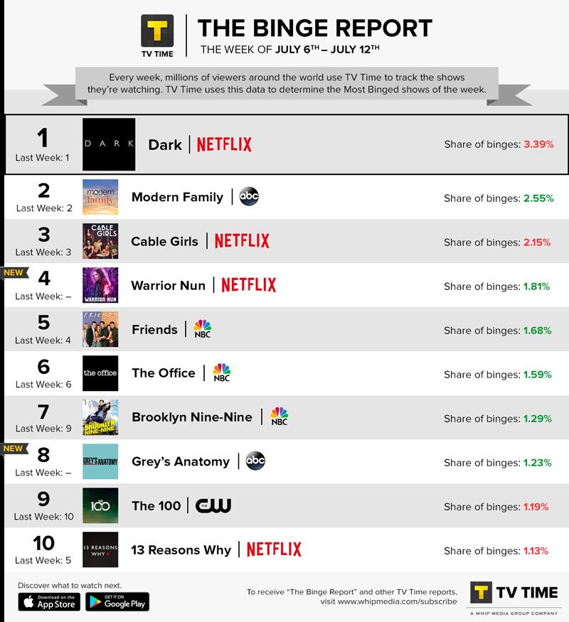 TV Time's Binge Report - July 6 - July 12, 2020
