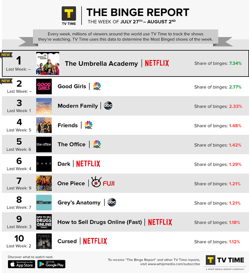 TV Time's Binge Report - July 27 - August 2, 2020