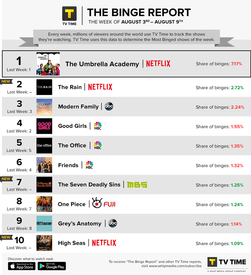 TV Time's Binge Report - August 3 - August 9, 2020
