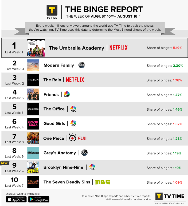 TV Time's Binge Report - August 10 - August 16, 2020