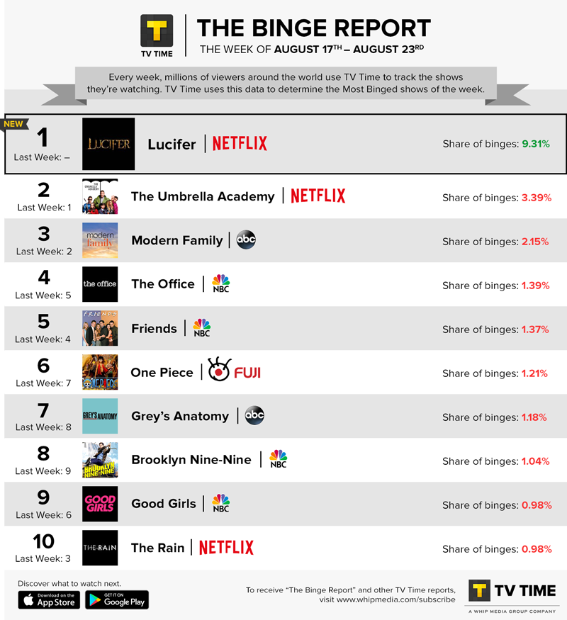 TV Time's Binge Report - August 17 - August 23, 2020