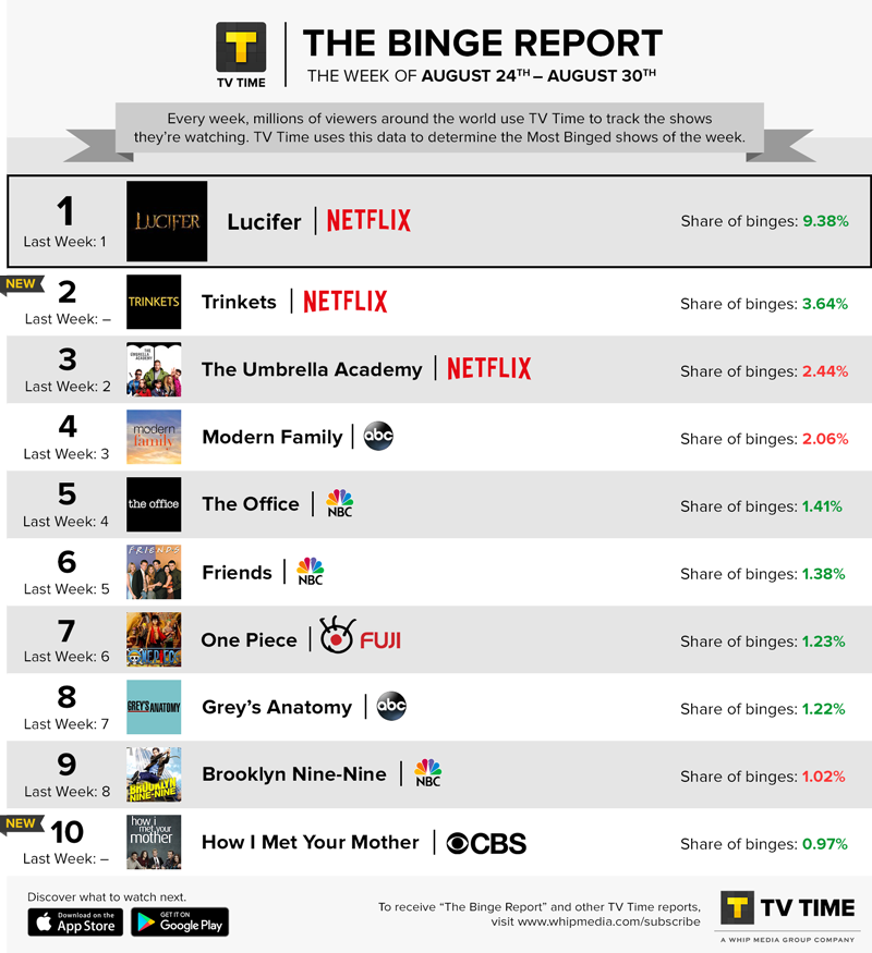 TV Time's Binge Report - August 24 - August 30, 2020