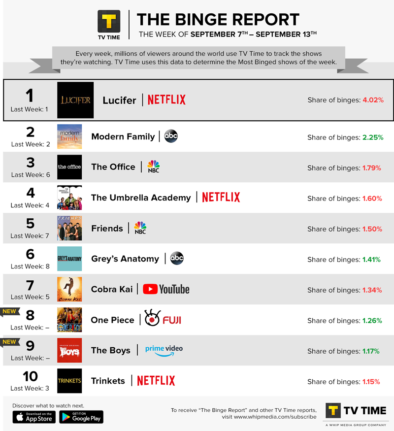 TV Time's Binge Report - September 7 - September 13, 2020