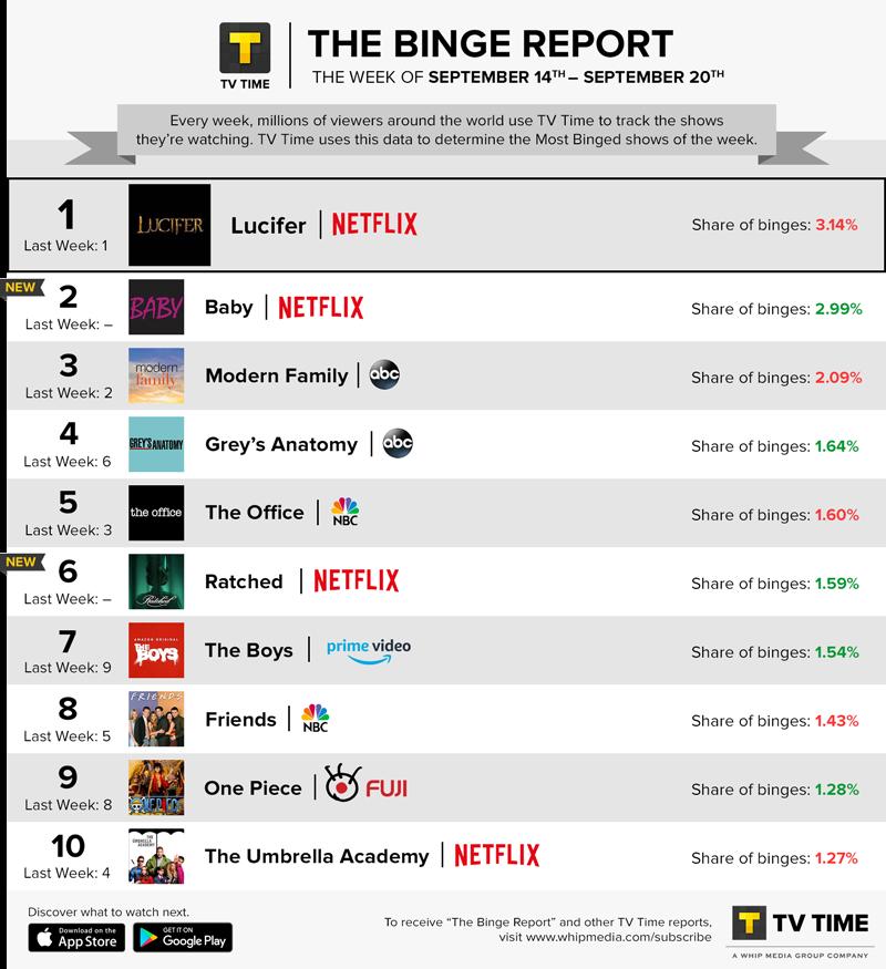 TV Time's Binge Report - September 14 - September 20, 2020
