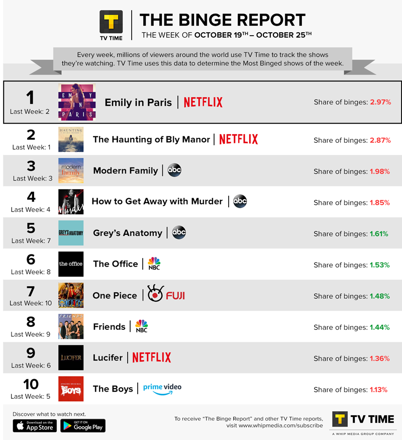 TV Time's Binge Report - October 19 - October 25, 2020