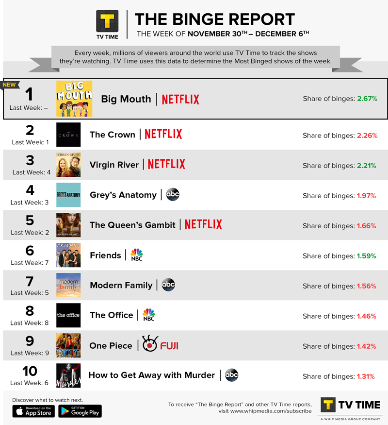 TV Time's Binge Report - November 30 -  December 6, 2020
