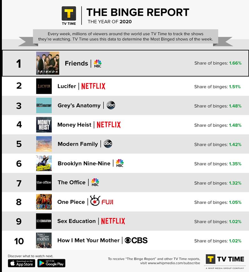 TV Time's Binge Report - 2020 Summary