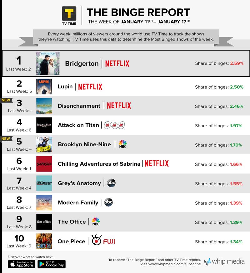 TV Time's Binge Report - January 11 - January 17, 2021