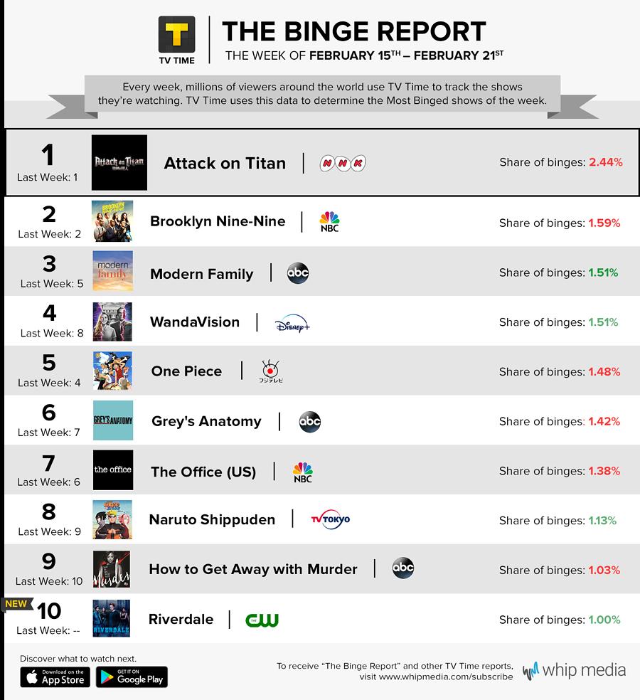 TV Time's Binge Report - February 15 - February 21, 2021