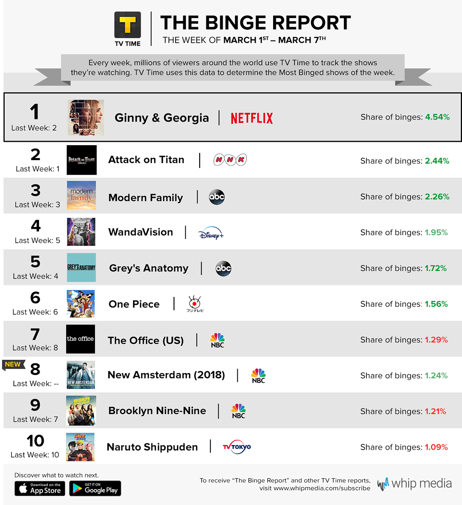 TV Time's Binge Report - March 1 - March 7, 2021
