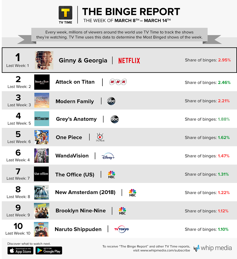 TV Time's Binge Report - March 8 - March 14, 2021