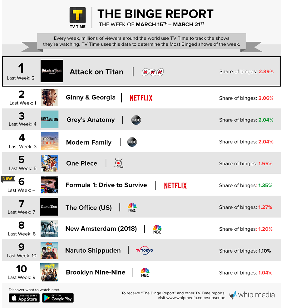 TV Time's Binge Report - March 15 - March 21, 2021