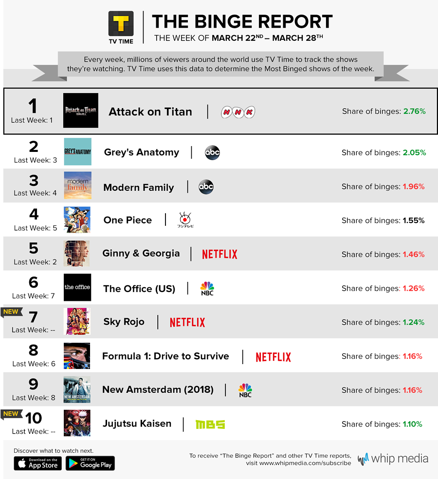 TV Time's Binge Report - March 22 - March 28, 2021