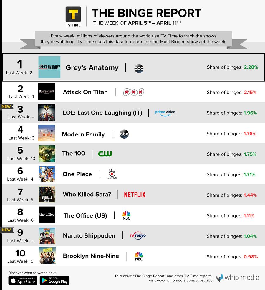 TV Time's Binge Report - April 5 - April 11, 2021