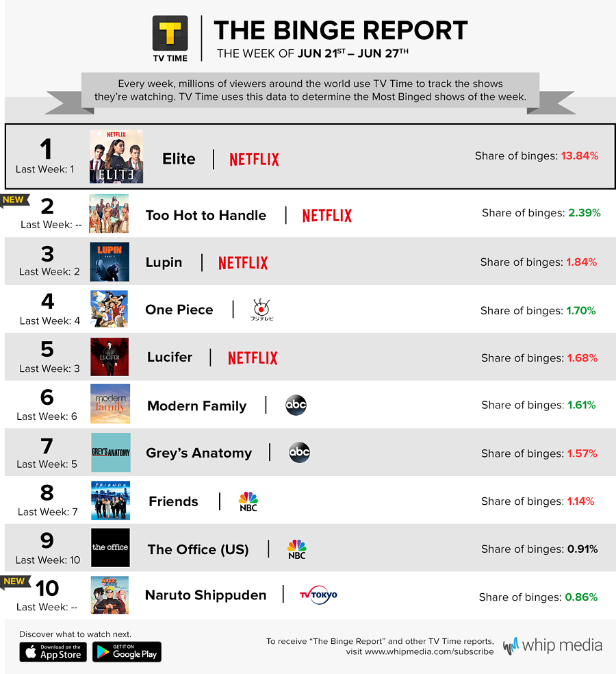 TV Time's Binge Report - June 21 - June 27, 2021