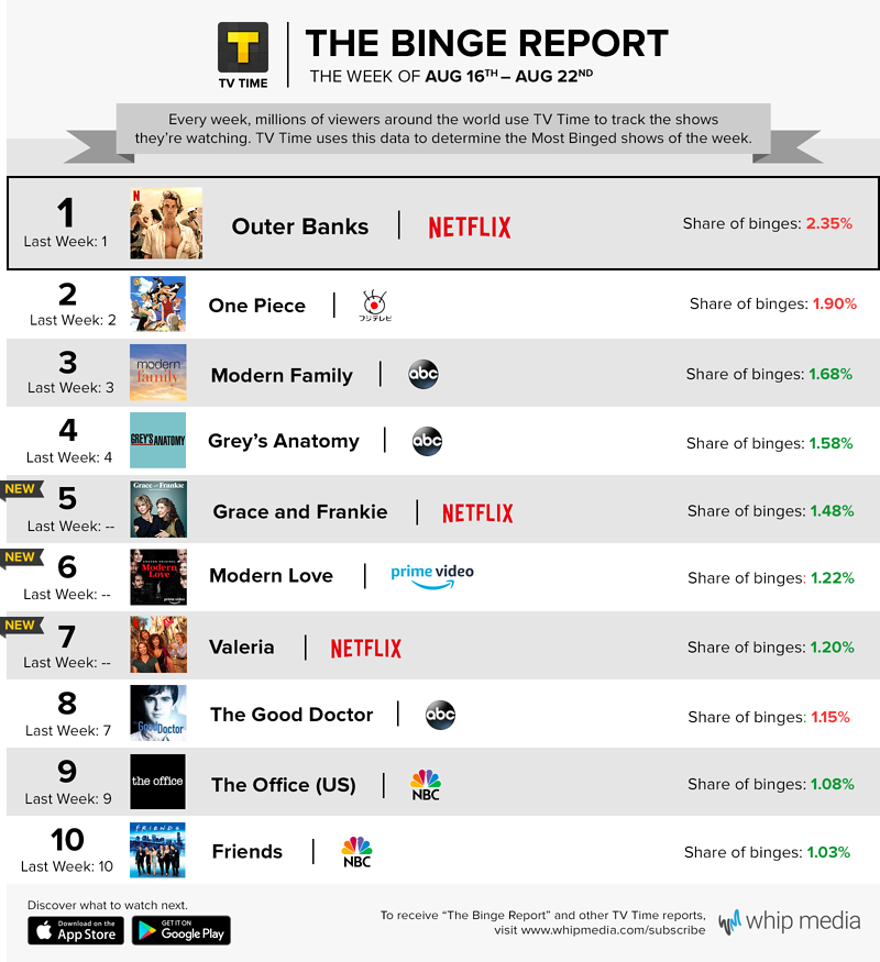 TV Time's Binge Report - August 16 - August 22, 2021