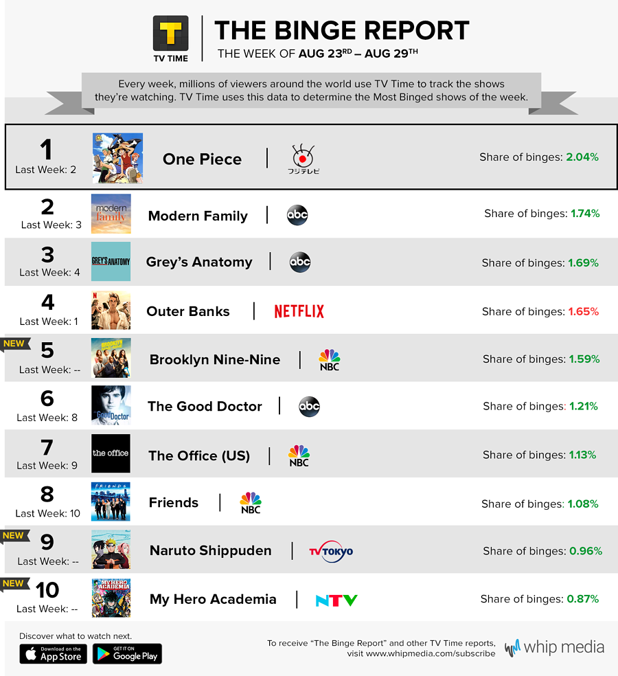 TV Time's Binge Report - August 23 - August 29, 2021