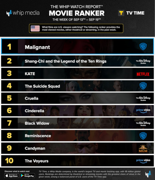 Graphics showing TV Time: Top 10 Streaming Movies For Week Ending 19 September 2021