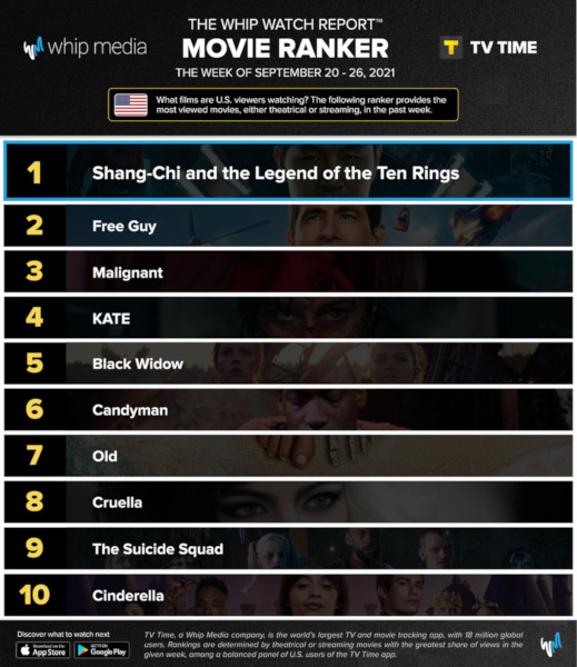 Graphics showing TV Time: Top 10 Streaming Movies For Week Ending 26 September 2021
