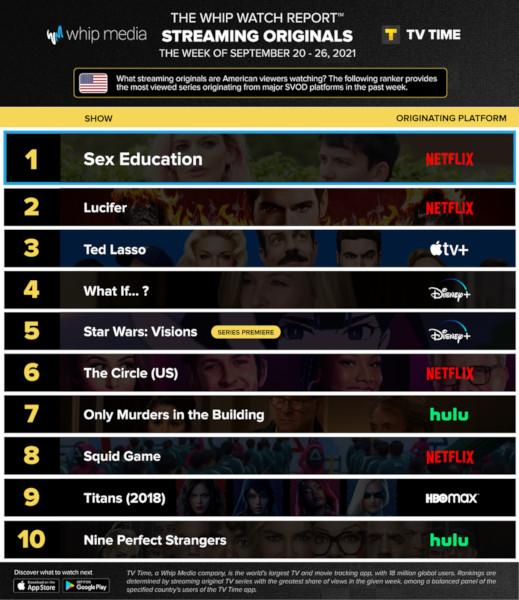 Graphics showing TV Time: Top 10 Streaming Original Series For Week Ending 26 September 2021