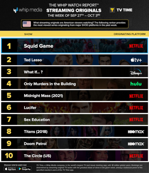 Graphics showing TV Time: Top 10 Streaming Original Series For Week Ending 3 October 2021