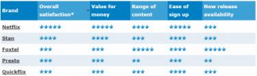 Canstar Blue Paid TV Survey Feb 2016